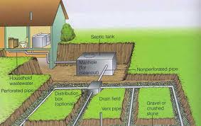 Homeowner Septic Education A 1 Enviornmental