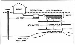 Homeowner Septic Education | A-1 Enviornmental
